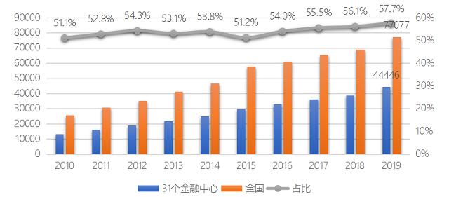 31个金融中心金融业增加值总和与全国比较(亿元) (中国(深圳)综合开发研究院供图)