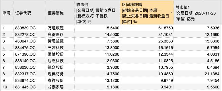 精选层部分个股市值情况(截至11月28日)