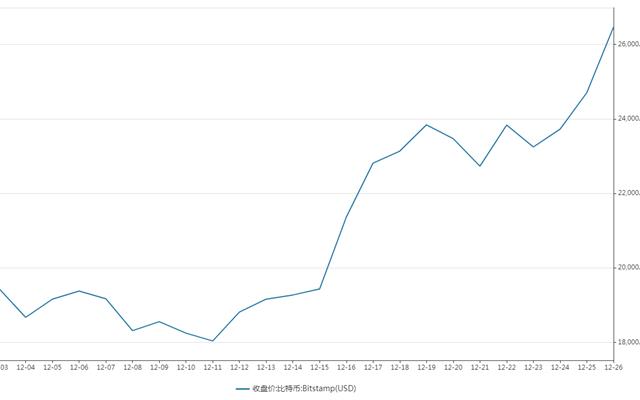 比特币12月以来的走势。单位:美元(来源:WIND)