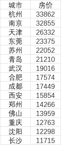 15个新一线城市2020年12月房价。数据来源:中国房价行情平台