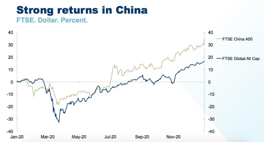 中国资产为GPFG在2020年获得近35%的回报率