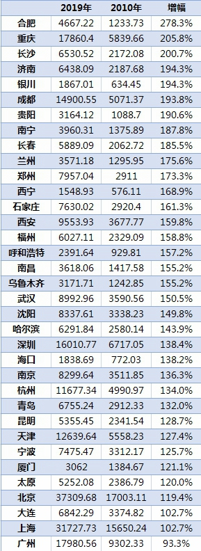 35个主要城市2010~2019年居民储蓄余额变化(单位:亿元)