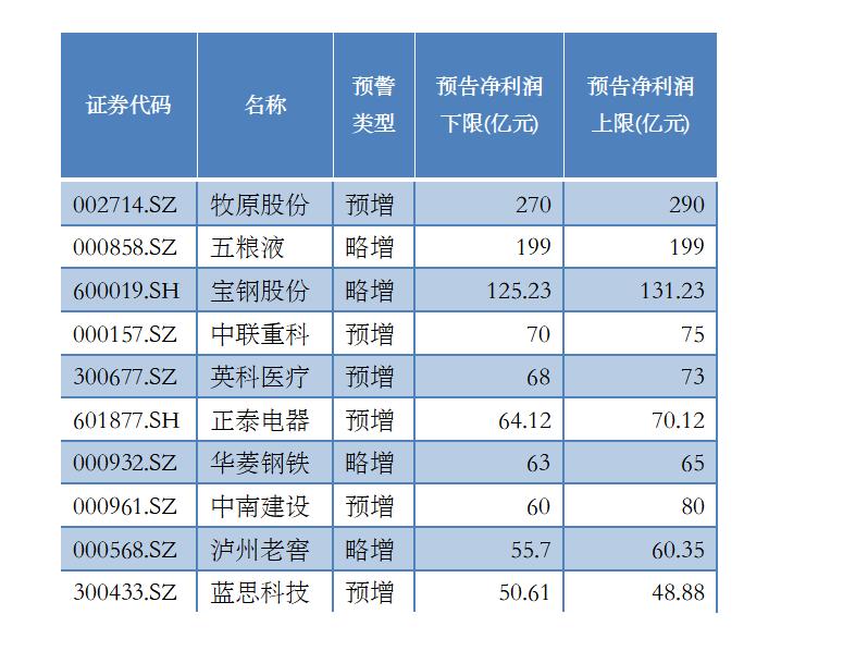 预告净利润前十位个股(资料来源:记者据WIND、公告整理)