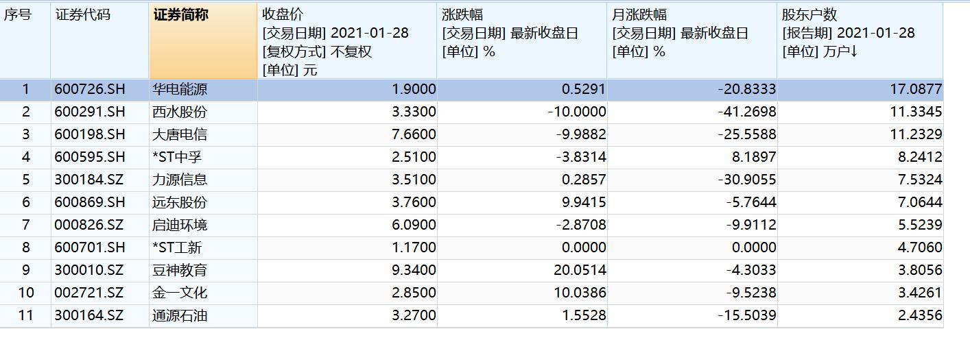 11股股东户数及市场走势情况(资料来源:记者据WIND、公告整理)