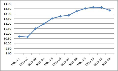 社会融资规模存量:同比 (%)