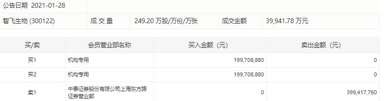 智飛生物現近4億元溢價大宗交易,成交價160.28元/股