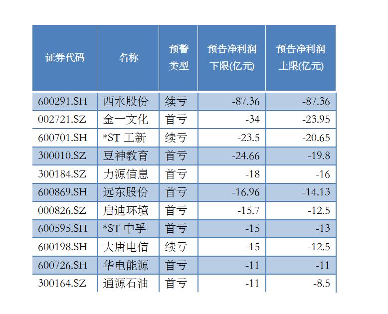 预告净利润下限在-10亿以上公司(资料来源:记者据WIND、公告整理)