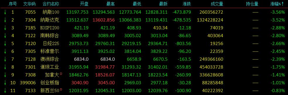 亚太股市全线走弱 日经225指数跌超3%失守3万点关口