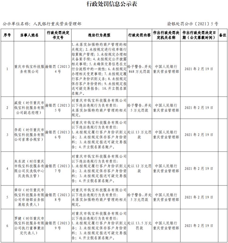 支付行业又现大额罚单 重庆钱宝重罚超900万元