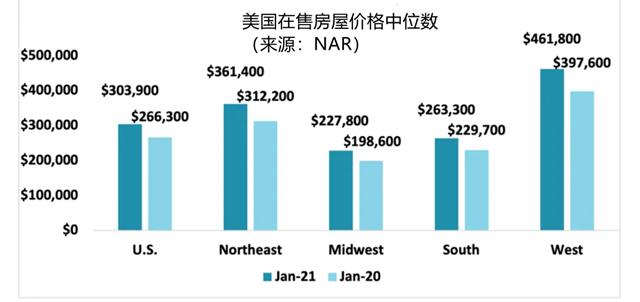 今年1月,美国在售房屋价格中位数为303900美元,同比上涨14.1%。