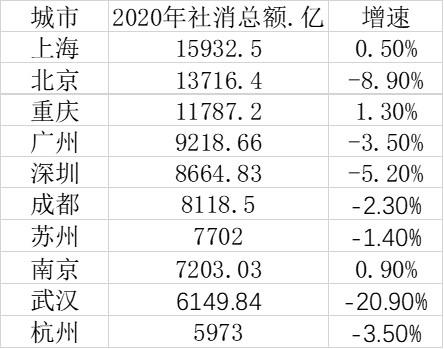 2020年十大消费城市(数据来源:第一财经记者根据各地公开数据梳理