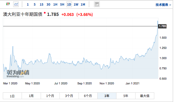 全球债市面临抛售潮,澳大利亚联储率先出手