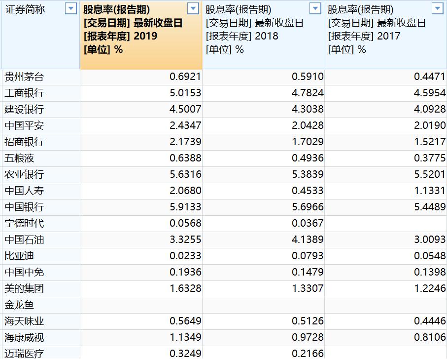 部分大市值龙头股近三年股息率情况(资料来源:WIND)