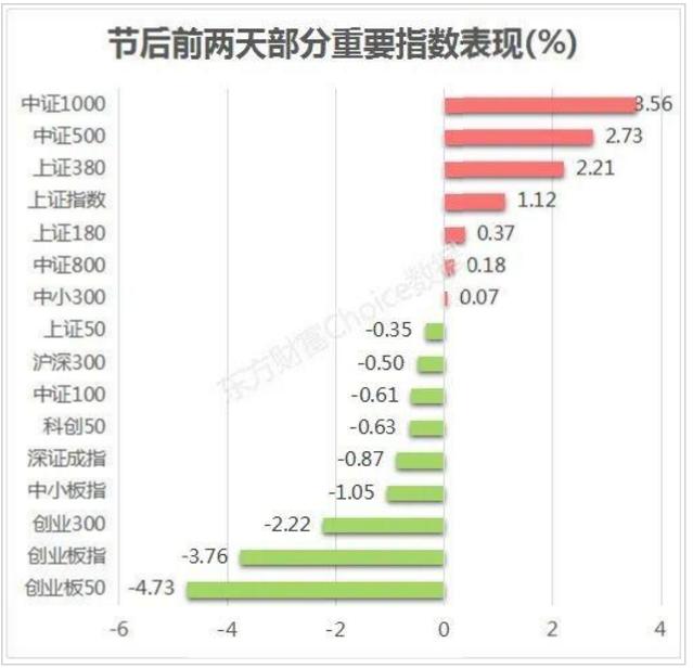 数据来源:东方财富Choice