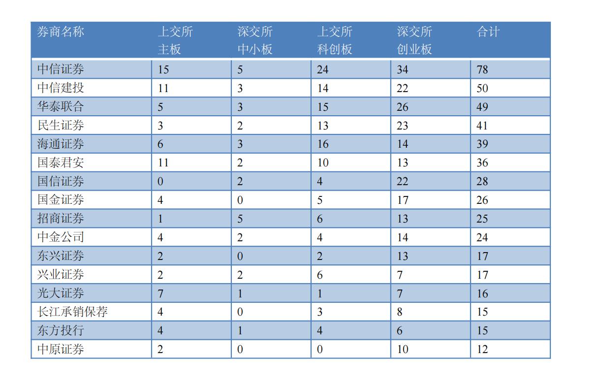 在审IPO企业数量和保荐券商情况(资料来源:记者据证监会、沪深交易所数据整理)