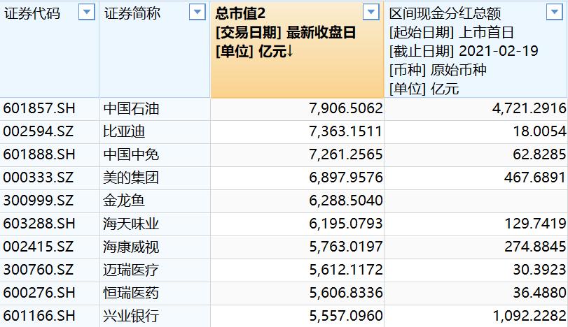市值前二十位公司上市至今分红情况(资料来源:WIND)