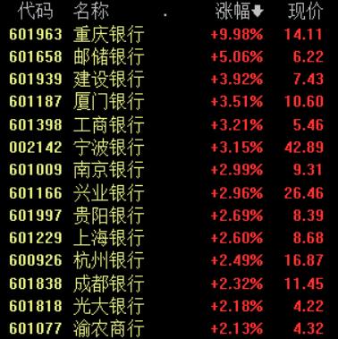 银行板块快速拉升 重庆银行涨停