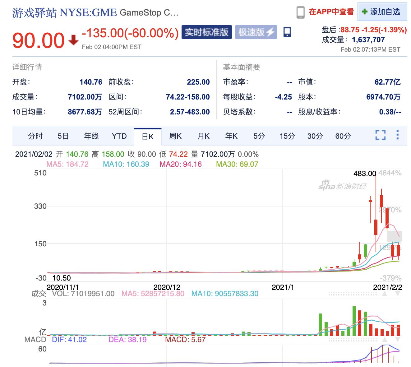 游戏驿站本周狂泻72%,市场空头成交量创历史新高