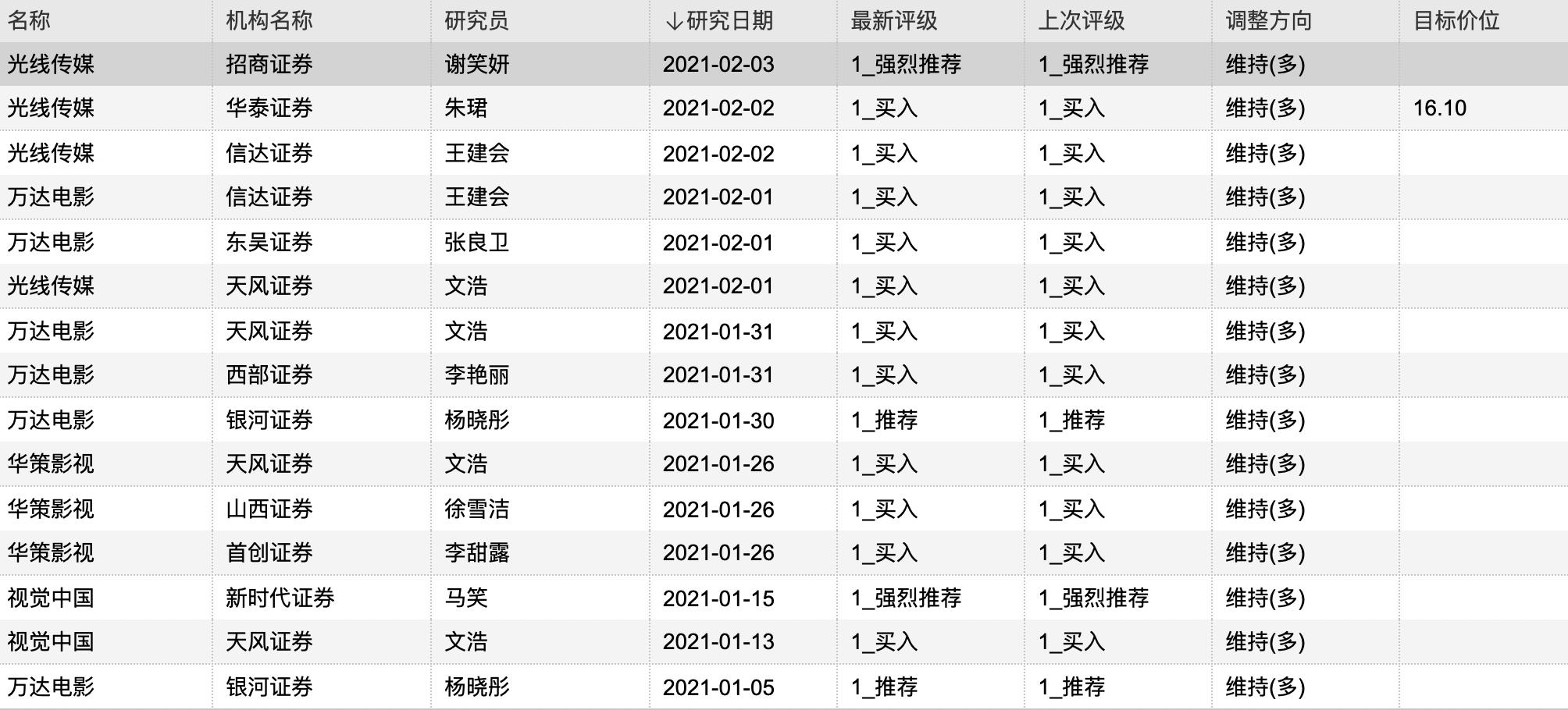 春节档预售票房超6亿 万达电影获得6家机构买入评级