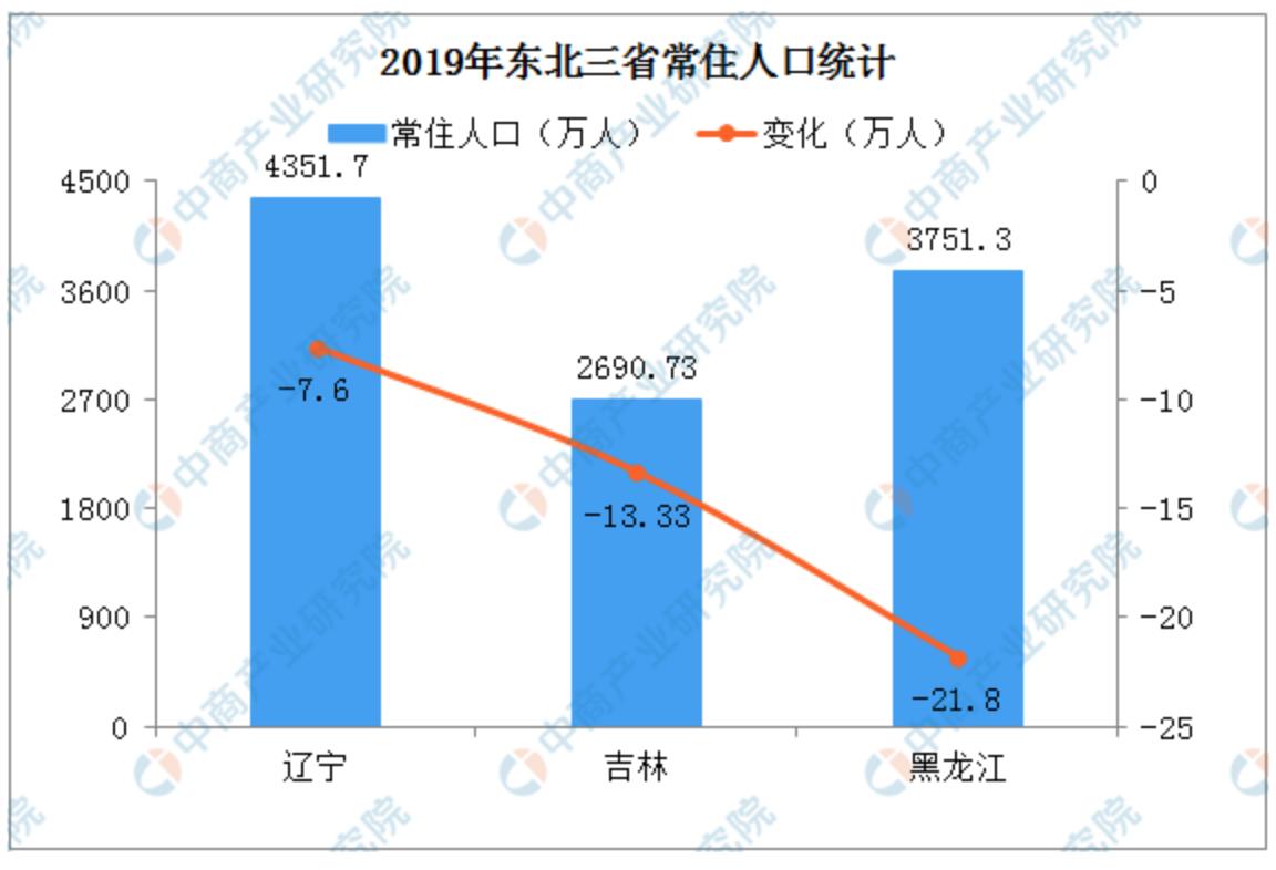一年减少42.73万人,东三省人口全部负增长!