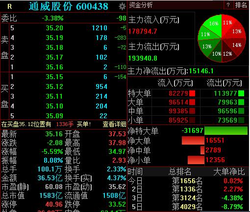 通威股份回应传闻,股价却不乐观,市值较最高点已蒸发近1000亿