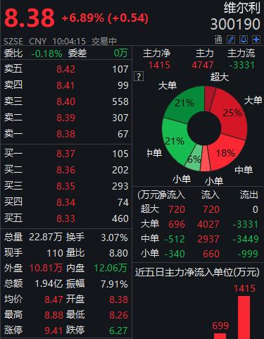 """与上海宝碳开展""""碳中和""""项目合作,利好消息维尔利大涨"""