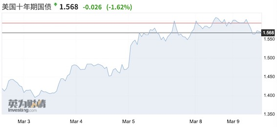 股市跌跌不休何时到头?本周美债拍卖是关键看点