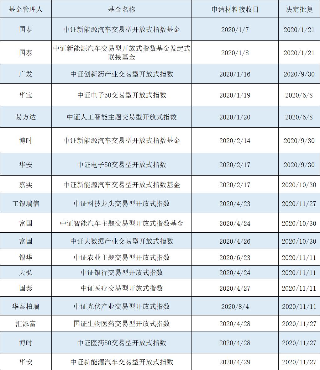 行业主题ETF基金产品 2020年1月1日至2020年11月30日获批情况 资料来源:证监会官网