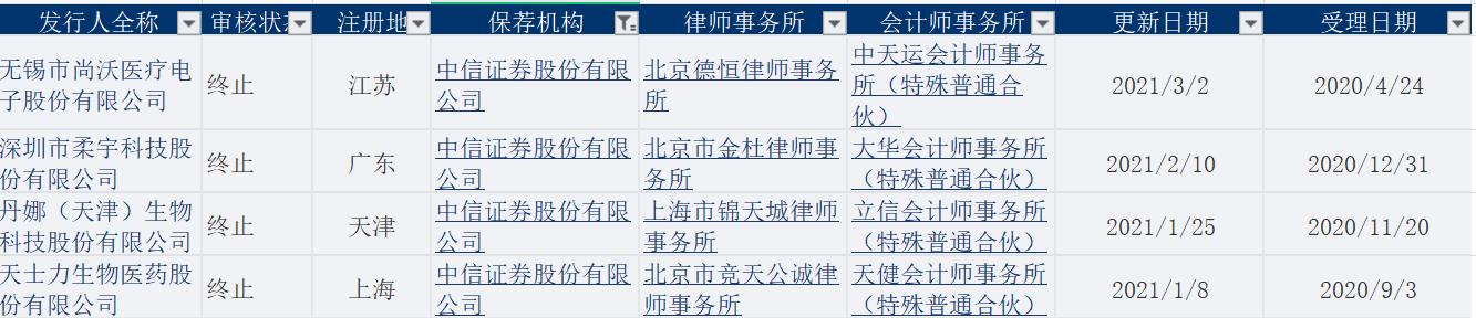 年内至今中信证券保荐的科创板项目撤材料情况(资料来源:上交所)