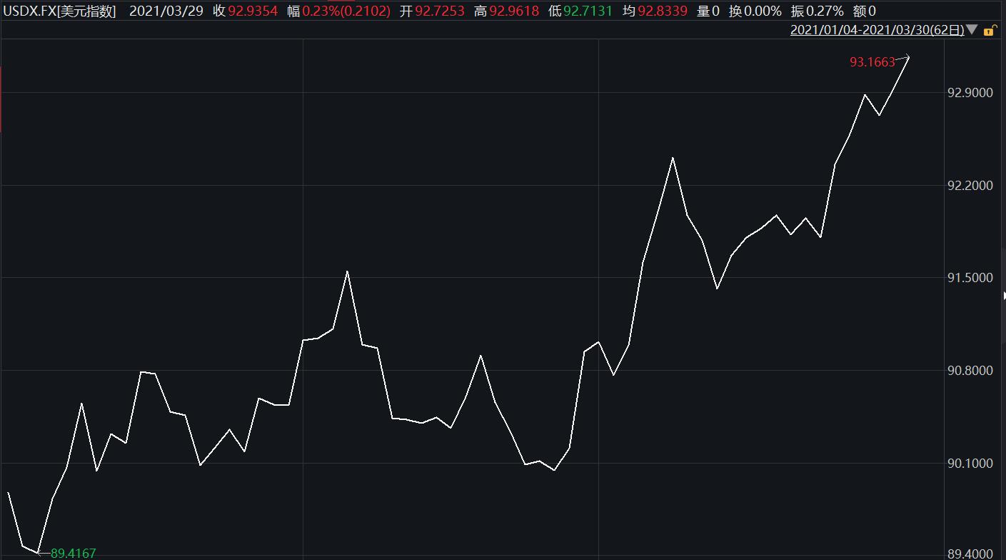 """""""美元指数站上93关口、创四个月新高,对股市、债市有何影响?"""