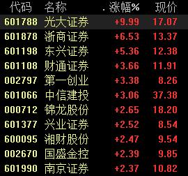 券商股逆市走高,浙商证券涨超6%