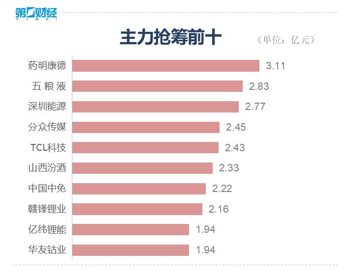 A股收盘丨机构抱团股反弹,沪指收跌0.05%
