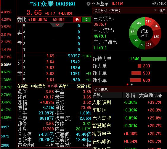市值74.01亿元 *ST众泰复牌后一字涨停