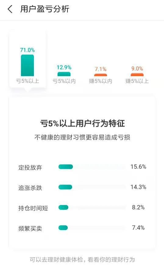 张坤管理的易方达蓝筹精选近一年持有用户盈亏情况