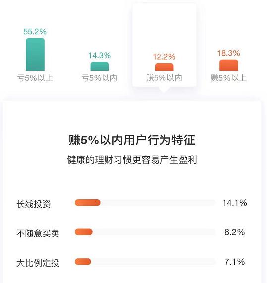蔡嵩松管理的诺安成长混合近一年持有用户盈亏情况