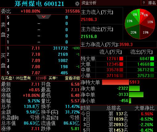 """煤炭市场供需形势快速下行  郑州煤电斩获""""四连板"""""""