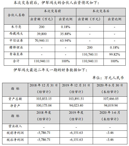 赣锋锂业:伊犁鸿大的资产负债率为12.51%