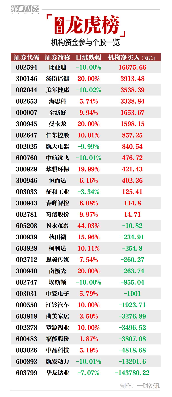 机构今日买入这14股,卖出华友钴业1.44亿元丨龙虎榜