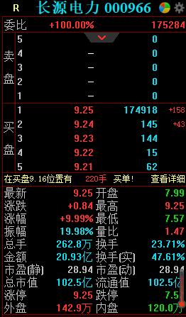 """""""电力股获主力追捧,长源电力上演""""地天板"""",去年净利却下滑近四成"""