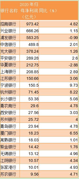 23家上市银行披露业绩快报:浦发 华夏2020年净利润同比下滑