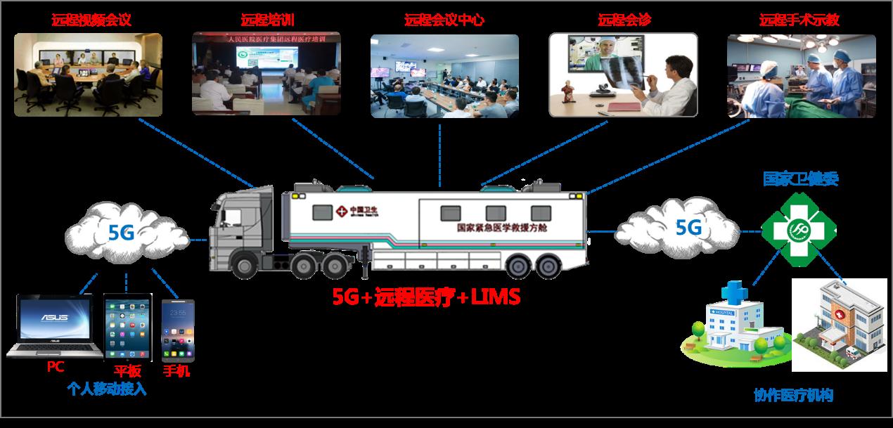 多级拓展移动方舱医院远程诊断通信网络结构图