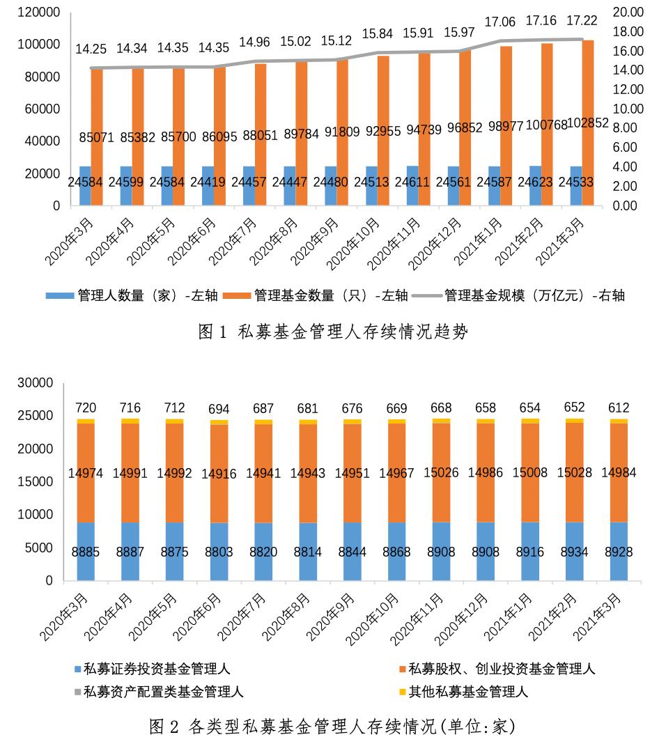 数据来源:中国基金业协会公众号