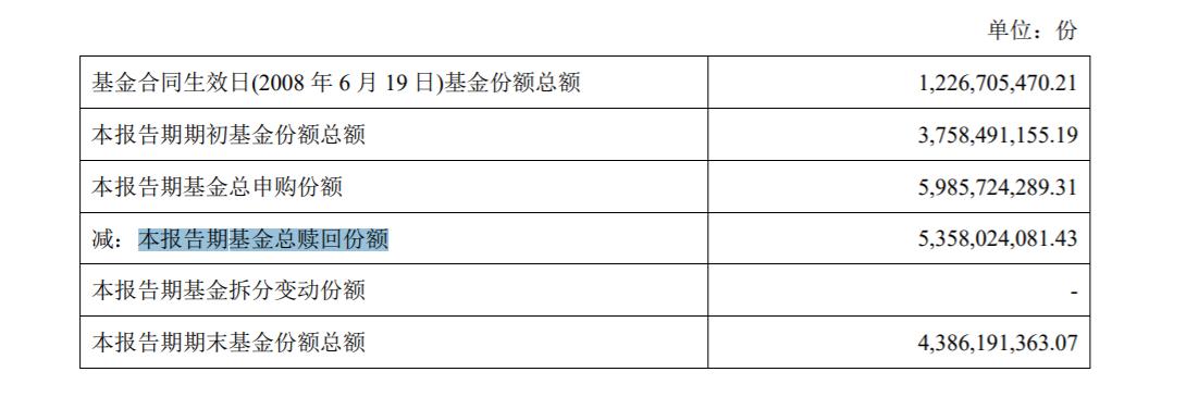 数据来源:易方达中小盘混合型证券投资基金 2020 年年度报告