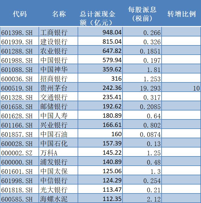 2020年A股派现总额前20位个股(资料来源:WIND)