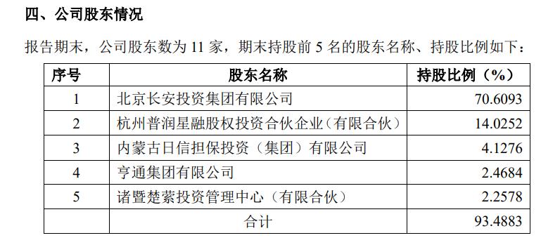 国融证券股东持股情况(资料来源:2019年年报)