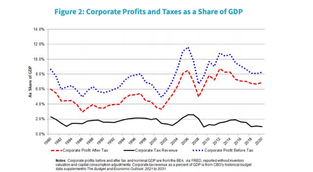 耶伦写道,过去三年中,公司税收已降至第二次世界大战以来的最低水平。来源:美国财政部报告