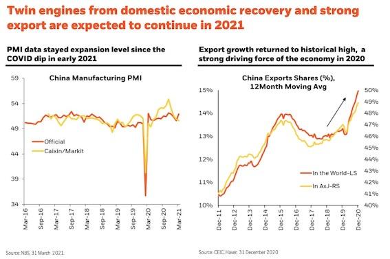 制造业和出口仍是此前中国复苏的双引擎。来源:国家统计局