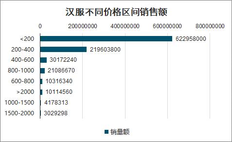 数据来源:中国产业信息研究院