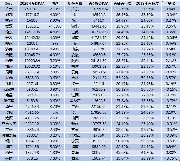 27省城经济数据(来源:第一财经记者根据公开数据整理)