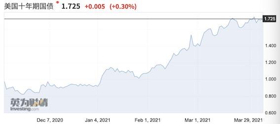 美债冲击波缓和,4月价值股成长股或同步攀升